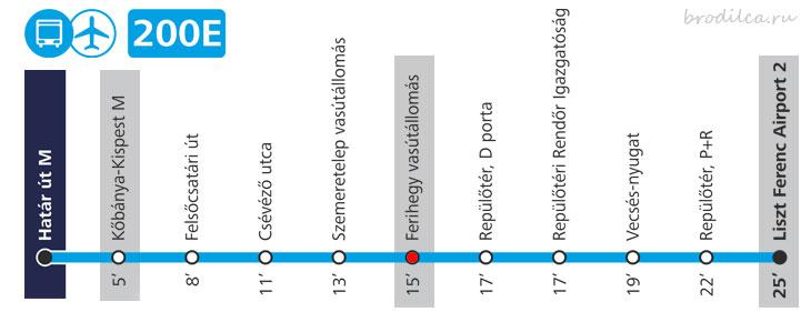 Остановка Ferihegy vasútállomás